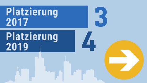 Grafik stellt die Platzierung von Frankfurt im Städetranking dar. Frankfurt rutschte von Platz 3 auf Platz 4.