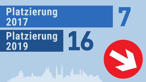 Grafik stellt die Platzierung von Wiesbaden im Städetranking dar. Wiesbaden rutschte von Platz 9 auf Platz16.