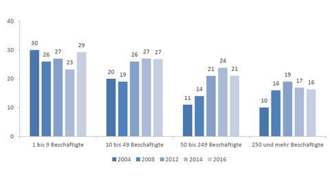 Frauenanteil auf erster Führungsebene nach Betriebsgröße in Hessen 2004, 2008, 2012, 2014 und 2016 in Prozent.