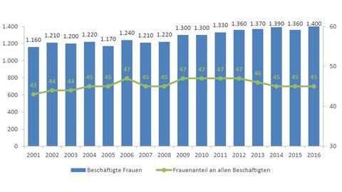 Beschäftigte Frauen (in Tsd.) und Frauenanteil (in Prozent) an allen Beschäftigten in Hessen von 2001 bis 2016.