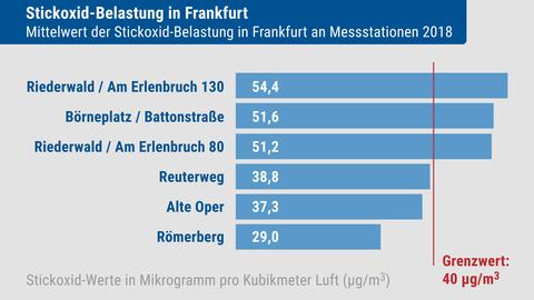 Stickoxid-Belastung in Frankfurt