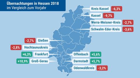 Grafik Übernachtungen Hessen