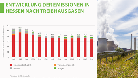Treibhausgasemissionen in Hessen bis 218