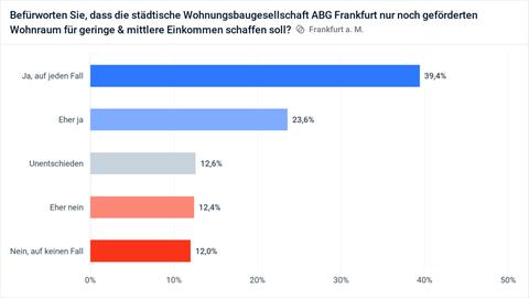 Ergebnisse der Umfrage zum Frankfurter Mietentscheid