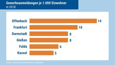 Vergleich Städte Hessen Gewerbeanmeldung