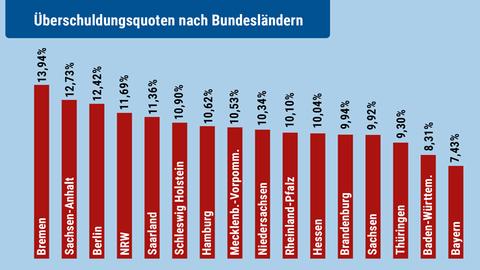 Überschuldungsquoten nach Bundesländern